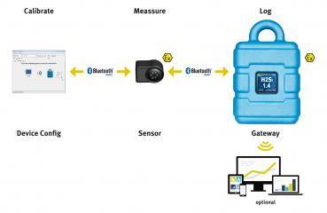 Mesure H2S NivuLog H2S Bluetooth / GSM